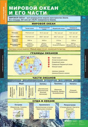 Презентации по географии для 8 класса