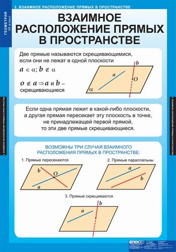 шпаргалка взаимное расположение двух прямых в пространстве, прямой и плоскости