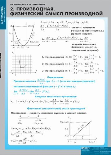Функция y=f(x) определена на промежутке -2;6 на рисунке изображен график производной этой функции